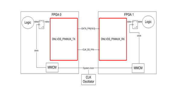 Pin Multiplexing